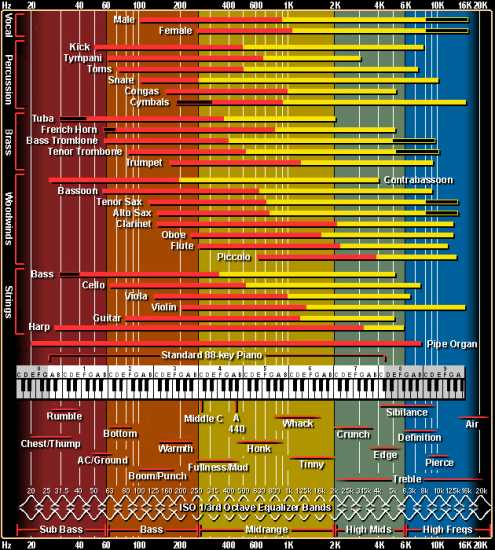 Frequency Charts | Images From Magesy® R Evolution™