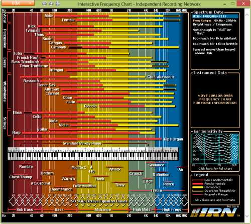 Interactive Frequency Chart (offline version) | Images From Magesy® R Evolution™